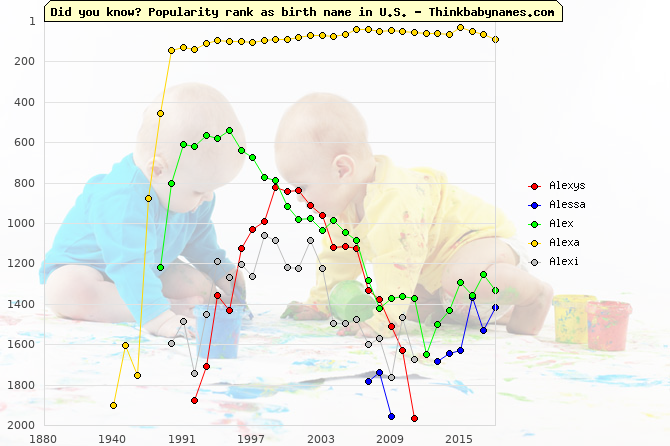 Top 2000 baby names ranking of Alexys, Alessa, Alex, Alexa, Alexi in U.S.