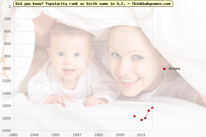 Top 2000 baby names ranking of Aleyna name in U.S.