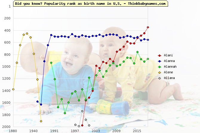 Top 2000 baby names ranking of Alani, Alanna, Alannah, Alene, Allana in U.S.