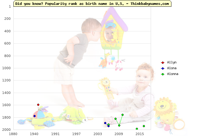Top 2000 baby names ranking of Allyn, Alona, Alonna in U.S.
