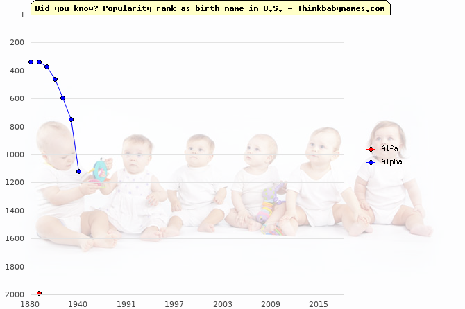 Top 2000 baby names ranking of Alfa, Alpha in U.S.