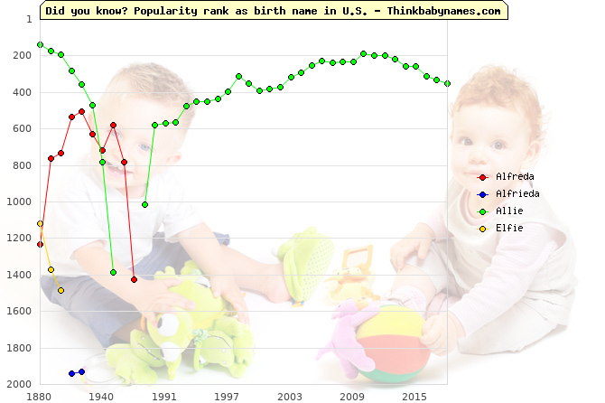 Top 2000 baby names ranking of Alfreda, Alfrieda, Allie, Elfie in U.S.
