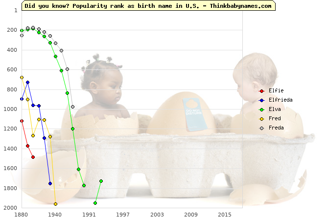 Top 2000 baby names ranking of Elfie, Elfrieda, Elva, Fred, Freda in U.S.