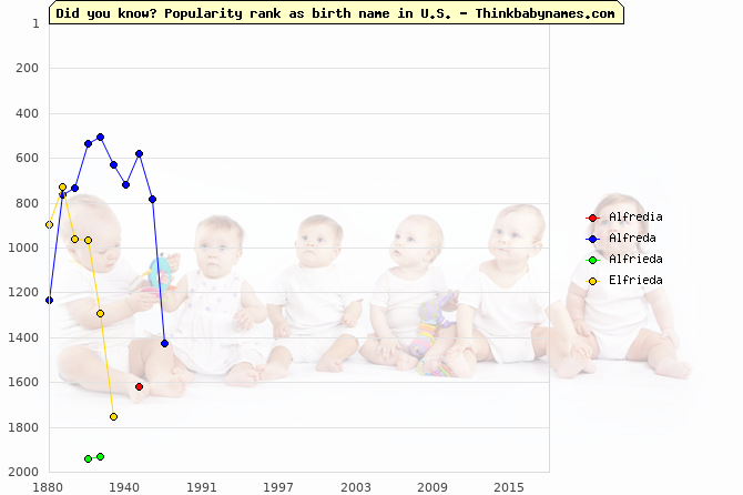 Top 2000 baby names ranking of Alfredia, Alfreda, Alfrieda, Elfrieda in U.S.