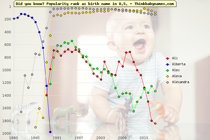 Top 2000 baby names ranking of Ali, Alberta, Alex, Alexa, Alexandra in U.S.