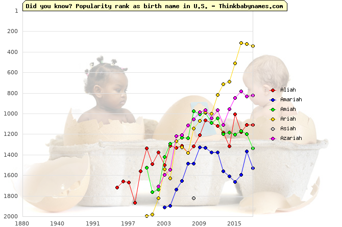 Top 2000 baby names ranking of -iah names: Aliah, Amariah, Amiah, Ariah, Asiah, Azariah
