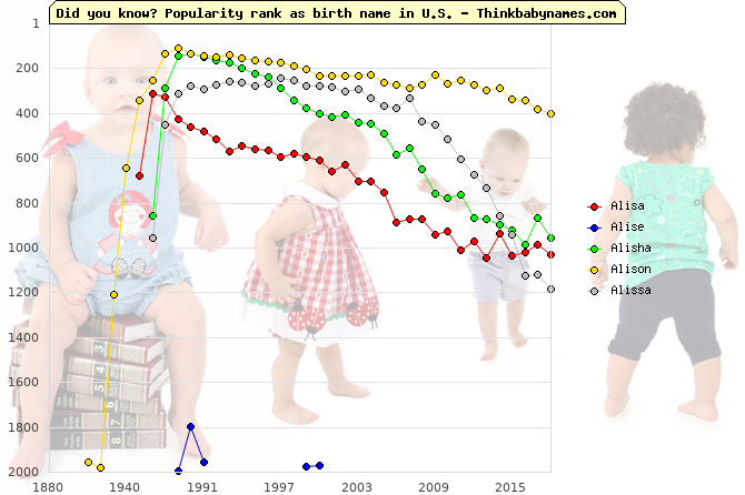 Top 2000 baby names ranking of Alisa, Alise, Alisha, Alison, Alissa in U.S.