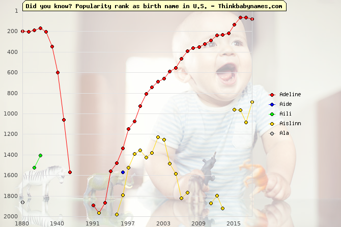 Top 2000 baby names ranking of Adeline, Aide, Aili, Aislinn, Ala in U.S.