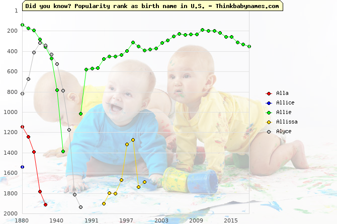 Top 2000 baby names ranking of Alla, Allice, Allie, Allissa, Alyce in U.S.