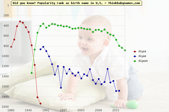Top 2000 baby names ranking of Alyce, Alyse, Alyson in U.S.