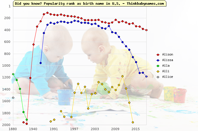 Top 2000 baby names ranking of Alison, Alissa, Alla, Alli, Allice in U.S.