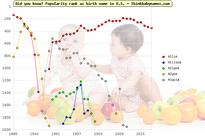 Top 2000 baby names ranking of Allie, Allissa, Allysa, Alyce, Alycia in U.S.