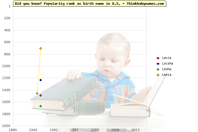 Top 2000 baby names ranking of Lecia, Leisha, Lesha, Lesia in U.S.