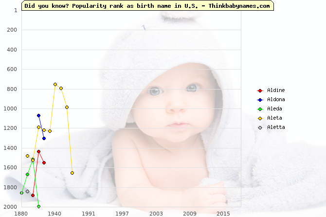 Top 2000 baby names ranking of Aldine, Aldona, Aleda, Aleta, Aletta in U.S.