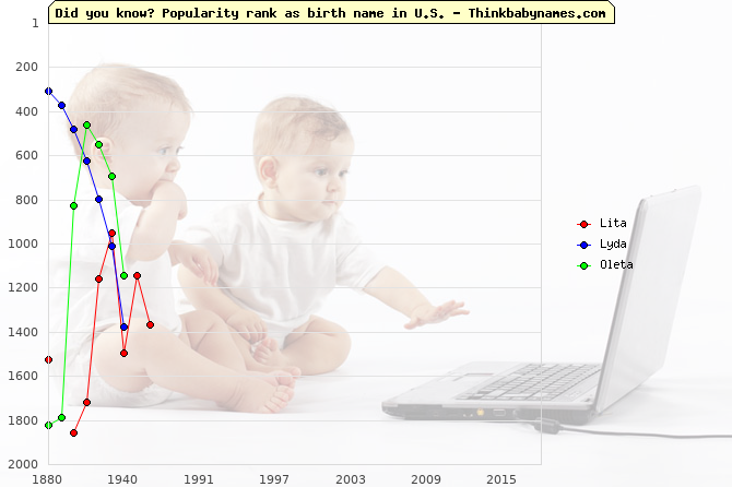 Top 2000 baby names ranking of Lita, Lyda, Oleta in U.S.