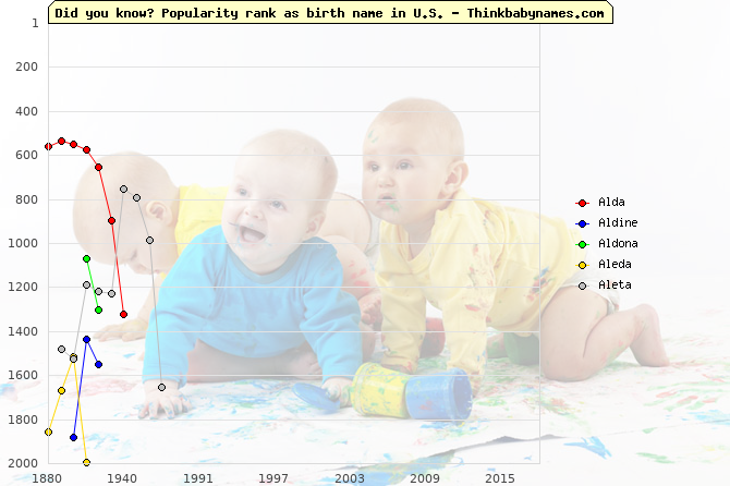 Top 2000 baby names ranking of Alda, Aldine, Aldona, Aleda, Aleta in U.S.