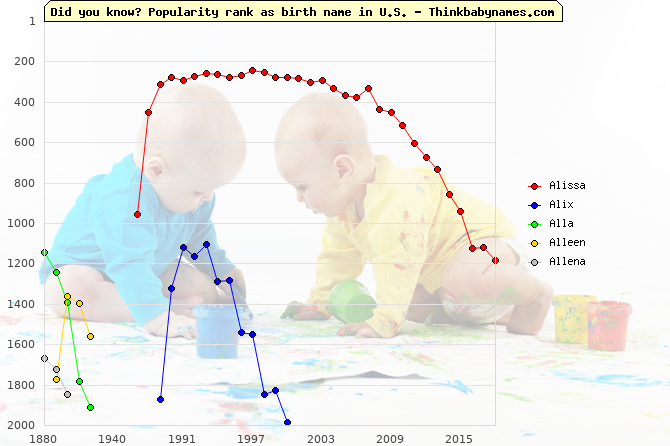 Top 2000 baby names ranking of Alissa, Alix, Alla, Alleen, Allena in U.S.