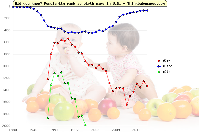 Top 2000 baby names ranking of Alex, Alice, Alix in U.S.