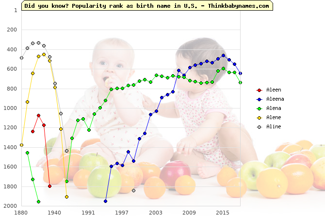 Top 2000 baby names ranking of Aleen, Aleena, Alena, Alene, Aline in U.S.