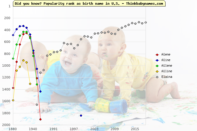 Top 1000 baby names ranking of Alene, Aline, Allene, Alline, Elaina in U.S.