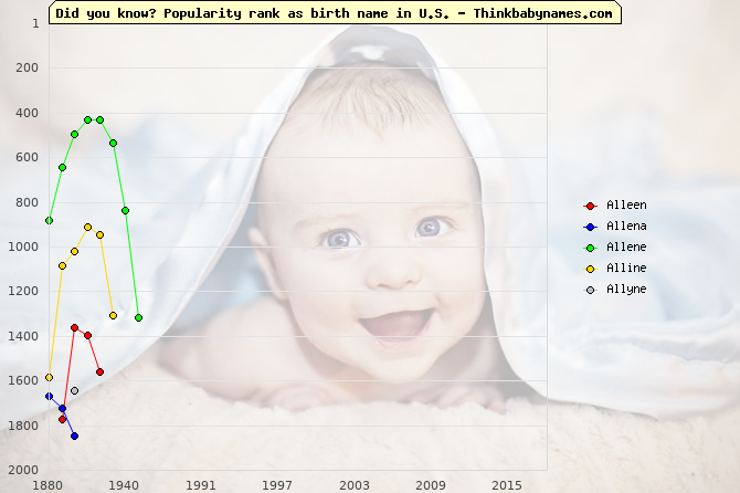 Top 2000 baby names ranking of Alleen, Allena, Allene, Alline, Allyne in U.S.