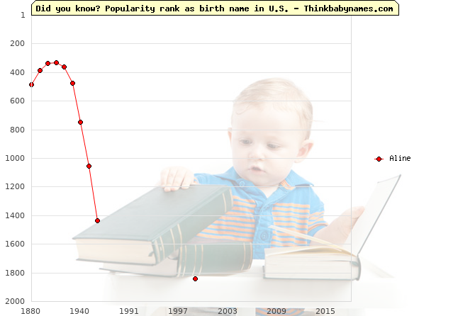 Top 1000 baby names ranking of Aline name in U.S.