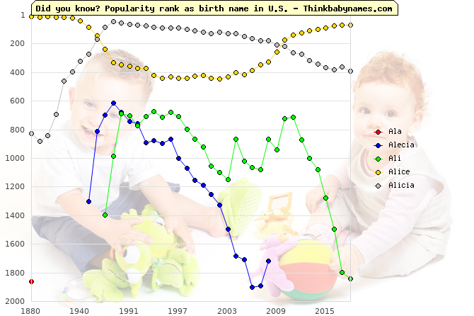 Top 2000 baby names ranking of Ala, Alecia, Ali, Alice, Alicia in U.S.