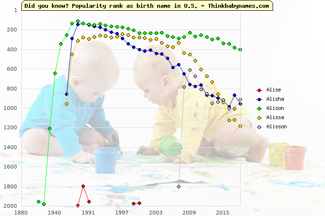 Top 2000 baby names ranking of Alise, Alisha, Alison, Alissa, Alisson in U.S.