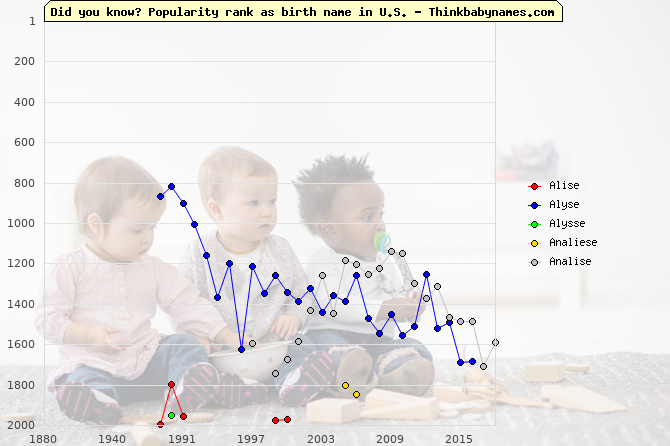 Top 2000 baby names ranking of -se names: Alise, Alyse, Alysse, Analiese, Analise