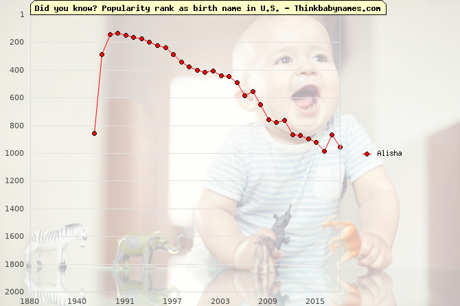 Top 2000 baby names ranking of Alisha name in U.S.