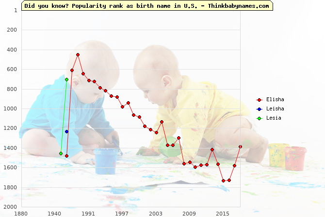 Top 2000 baby names ranking of Elisha, Leisha, Lesia in U.S.