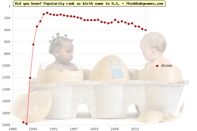 Top 2000 baby names ranking of Alison name in U.S.