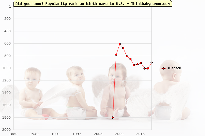 Top 2000 baby names ranking of Alisson name in U.S.