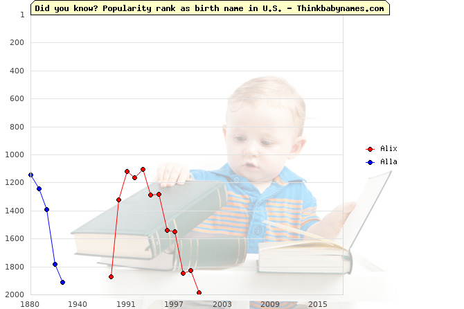Top 2000 baby names ranking of Alix, Alla in U.S.