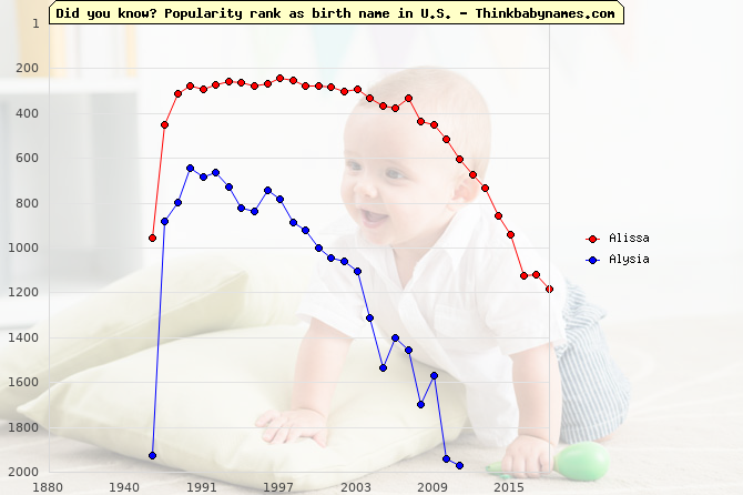 Top 1000 baby names ranking of Alissa, Alysia in U.S.