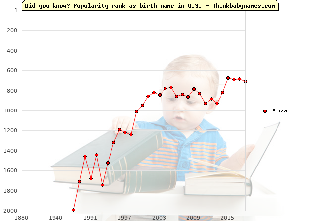 Top 2000 baby names ranking of Aliza in U.S.