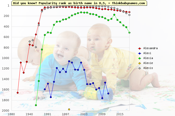 Top 2000 baby names ranking of Alexandra, Alexi, Alexia, Alexie, Alexis in U.S.