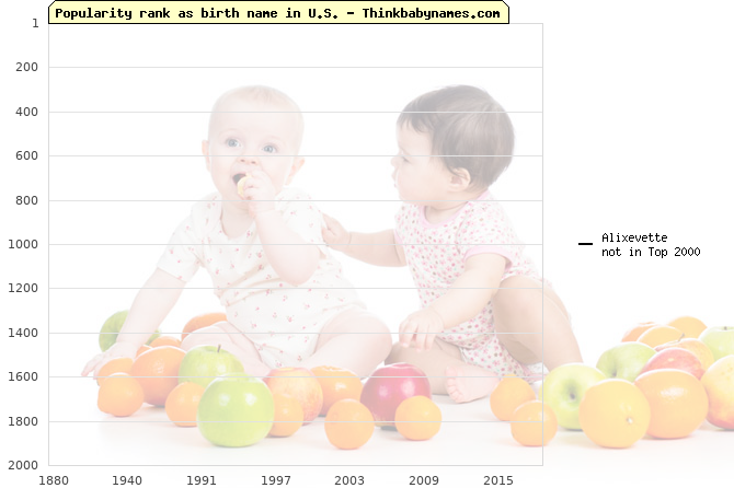 Top 2000 baby names ranking of Alixevette name in U.S.
