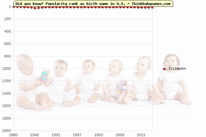 Top 2000 baby names ranking of Elizabeth in U.S.