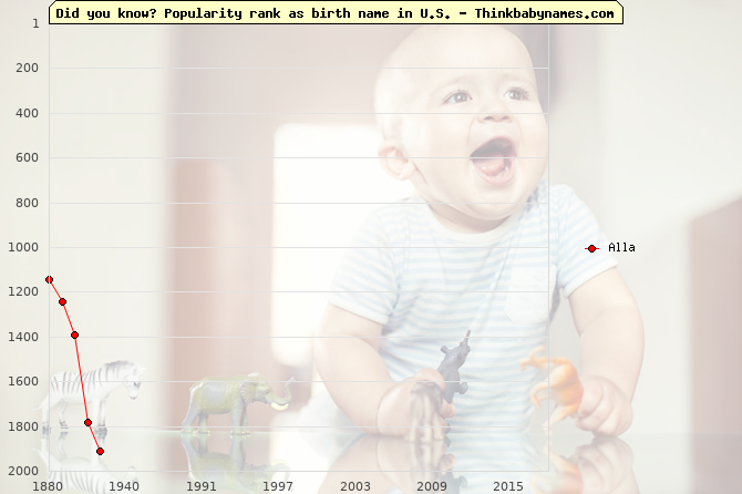 Top 2000 baby names ranking of Alla name in U.S.