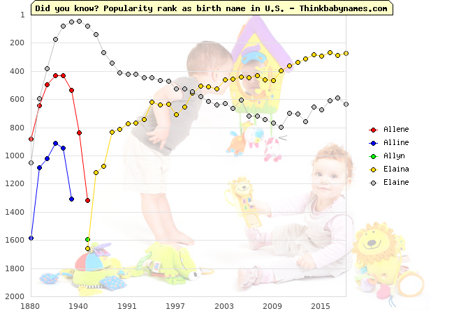 Top 2000 baby names ranking of Allene, Alline, Allyn, Elaina, Elaine in U.S.