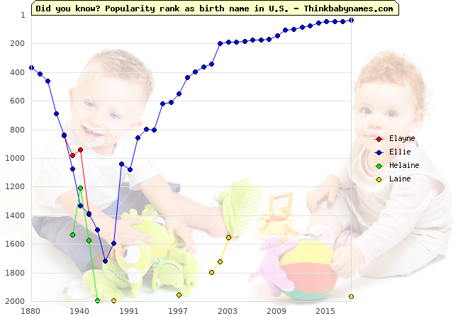 Top 2000 baby names ranking of Elayne, Ellie, Helaine, Laine in U.S.