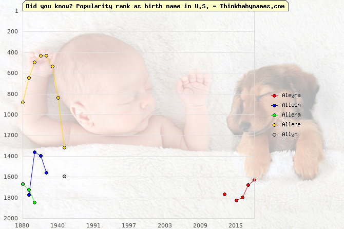 Top 2000 baby names ranking of Aleyna, Alleen, Allena, Allene, Allyn in U.S.