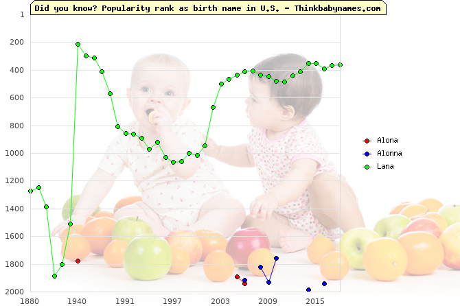 Top 2000 baby names ranking of Alona, Alonna, Lana in U.S.