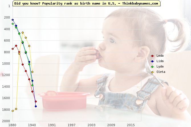 Top 2000 baby names ranking of Leda, Lida, Lyda, Oleta in U.S.