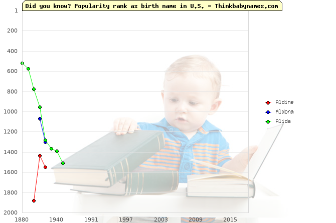 Top 2000 baby names ranking of Aldine, Aldona, Alida in U.S.