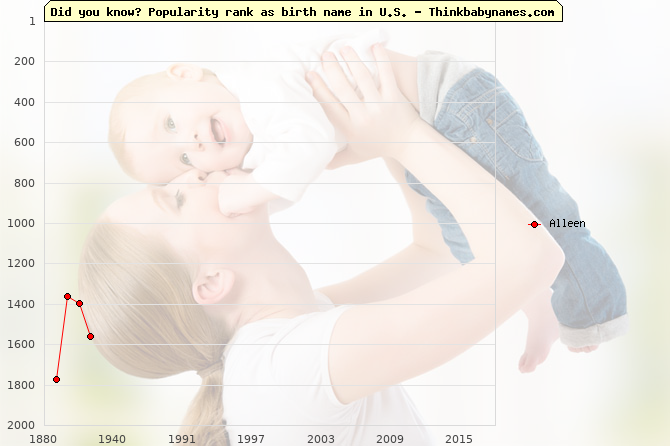 Top 2000 baby names ranking of Alleen name in U.S.
