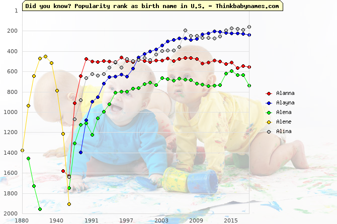 Top 2000 baby names ranking of Alanna, Alayna, Alena, Alene, Alina in U.S.