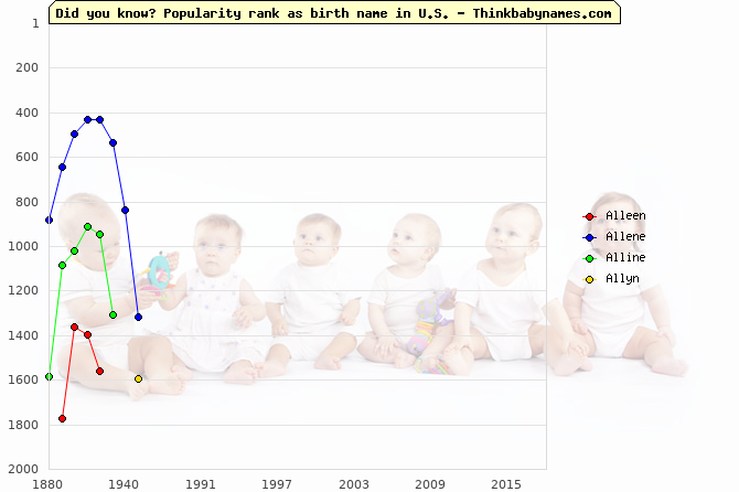 Top 2000 baby names ranking of Alleen, Allene, Alline, Allyn in U.S.