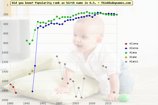 Top 2000 baby names ranking of Allena, Alaina, Alana, Alane, Alanis in U.S.